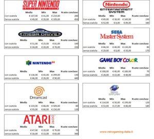 dati vendita retroconsole